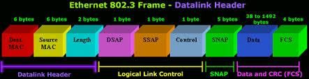 ethernet 802 3 snap frame format ysis
