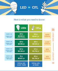 Led Lumens Brightness Chart Led Vs Cfl Bulbs Which Is More Energy Efficient