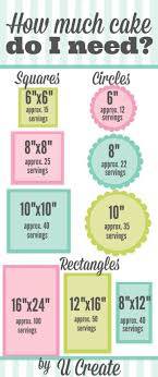 Amazing Charts Pricing 27 Amazing Charts That Will Turn You Into A Baking Whiz