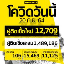 โควิดวันนี้ ติดเชื้อเพิ่ม 12,709 ราย สะสม 1,489,186 ราย เสียชีวิต 106 ราย