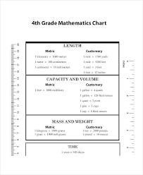 Chemistry Metric Conversion Chart Printable Customary Units Capacity Online Charts Collection