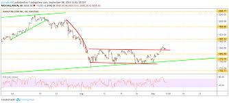 8 Stock Predictions Amzn Csco Amd Nvda Baba Jd Intc