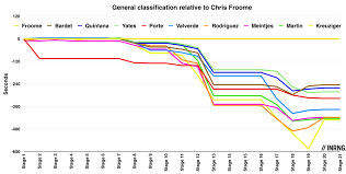 Premier Lotto Classification Chart Shrinking Time Trials The Inner Ring
