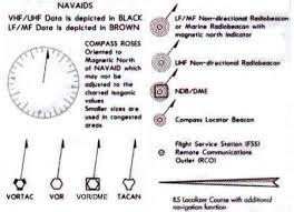 Aeronautical Chart Symbols Aeronautical Chart