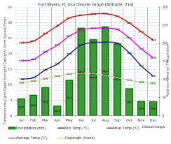 Miami Weather Chart Climate Graph For Fort Myers Fl Usa