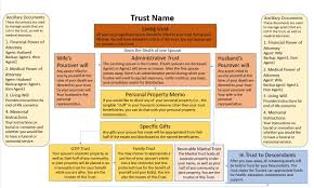 Understanding A Joint Trust Vs An Individual Trust The