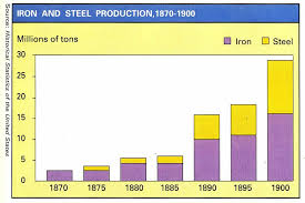 1870 1900 Iron And Steel Production Iron Steel Gilded