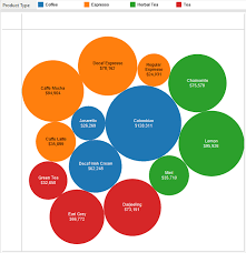 How To Make Bubble Chart In Tableau Tableau Essentials Chart Types Packed Bubbles Interworks