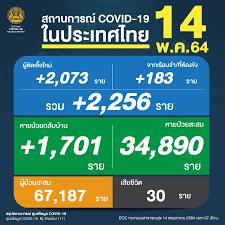 ยอด 'โควิด-19' วันนี้ หนัก! เสียชีวิตอีก 30 ราย ติดเชื้อเพิ่ม 2,256 ราย