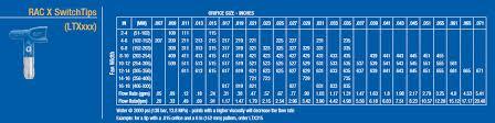 Graco Spray Tip Chart Graco Rac X Spray Tips Rac 10 Reverse A Clean Cj Spray