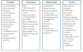 Swot Analysis Example Interesting Landon Care Products Inc Swot Analysis Research Paper Writing