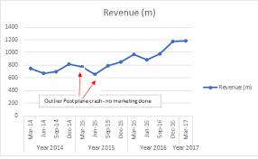 Airasia Stock Chart Airasia X Aax 5238 Revenue Prediction For Year 2017 Via