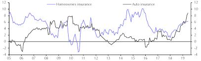 Consumer Prices Jun Manufacturing Sales May Capital