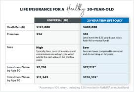 Life Insurance Types Comparison Chart What Is Universal Life Insurance Daveramsey Com