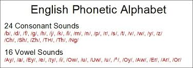 Englishphoneticalphabet Licensed For Non Commercial Use