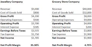 Business Net Worth Calculator Net Profit Margin Definition Formula And Example Calculation