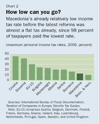 Flat Tax Chart Imf Survey Macedonia Makes Early Headway After Flat Tax Debut