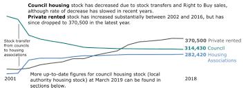 Gov Stock Chart Housing Statistics 2019 Key Trends Summary Gov Scot