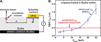 doping and electronic properties of gaas grown by close spaced vapor doping and electronic properties of gaas grown by close spaced vapor transport from powder sources for scalable iii v photovol