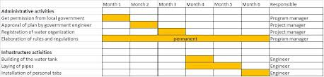 Gantt Chart Phd Proposal What Is A Gantt Chart Proposalforngos