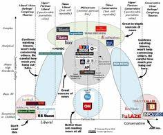 15 Best Media Bias Images Media Bias Media Literacy Politics