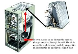 furnace and air conditioner cost replacement. Perfect Cost Furnace And Ac Replacement Cost Air Conditioner Coil Replace  Conditioning Price Unit A