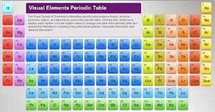 Modern Periodic Table Hay Exhibits