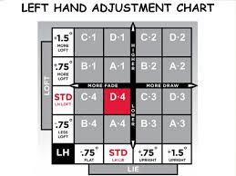 Titleist 915h Adjustment Chart Titleist Ys 7 Ii Stiff Graphite Design 915 910 913 917 Driver Shaft Tip Inch