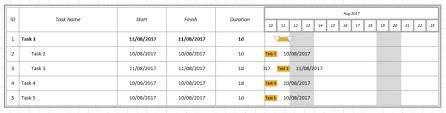 Visio 2016 Gantt Chart How Can I Add Vertical Gridlines To Visio Gantt Chart