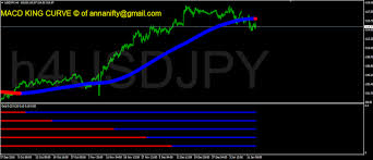 Nse Stock Chart Analysis Sensex Nifty Future Astrology Nse Bse Usdjpy H4 Chart