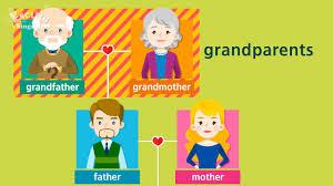 Học từ vựng tiếng anh trẻ em theo chủ đề: Gia Đình - YouTube
