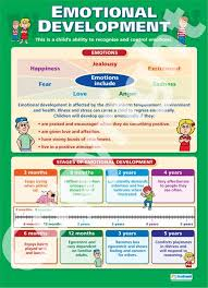 Social Emotional Growth Chart Emotional Development Chart Emotional Development School