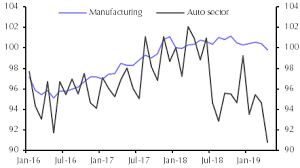 Ailing Auto Sector Still A Drag On Global Industry Capital