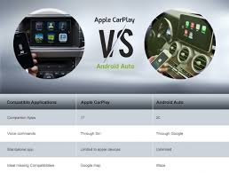 Auto Comparison Chart Sellanycar Com Sell Your Car In 30min Apple Carplay Vs