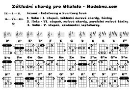 Ukulele Boogaloo Chord Chart
