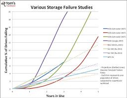 Analyzing Long Term Ssd Failure Rates Slashdot