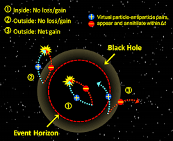how does a black hole evaporate if particle falls in and the illustration from my layman essay questioning hawking radiation pdf