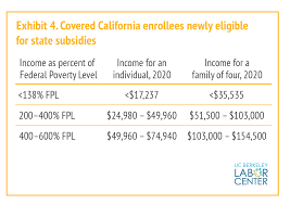 Covered California Fpl Chart 2016 Californias Steps To Expand Health Coverage And Improve