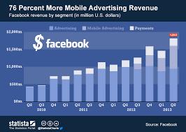 Facebook Revenue Chart Chart 76 Percent More Mobile Advertising Revenue Statista