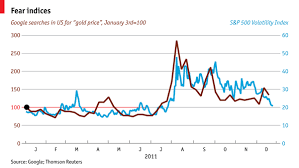 Gold Prices Google Searches And S P Volatility Index Econfix