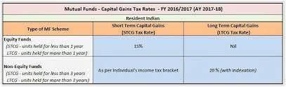 Capital Gains Tax Chart 2017 Capital Gains Tax Capital Gains Tax Calculator 2017