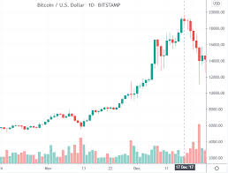 That's a crease of %. A Historical Look At Bitcoin Price 2009 2020 Trading Education