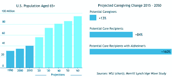 Caregiver Chart More Care Recipients Than Caregivers Needed Capital