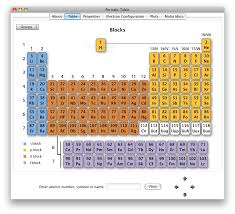 Learn the Periodic Table Easily
