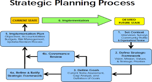 Strategic Planning Process Chart Strategy And Implementation Section Of Business Plan
