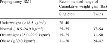 Clinical Recommendations For Cumulative Gestational Weight