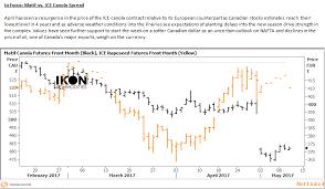 Ikon Chart Ikon Market Chart Summary May 2017 Ikon Commodities