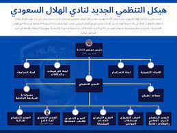 ملف:Administrative Structure of Al-Hilal Club.png - ويكيبيديا