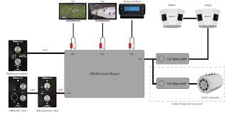 sound system for bar. wiring diagram for a restaurant / bar sound system using octasound electronics modules and speakers s