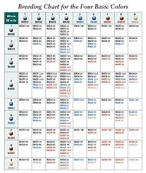 Dog Color Chart Equinox Miniature Pinschers